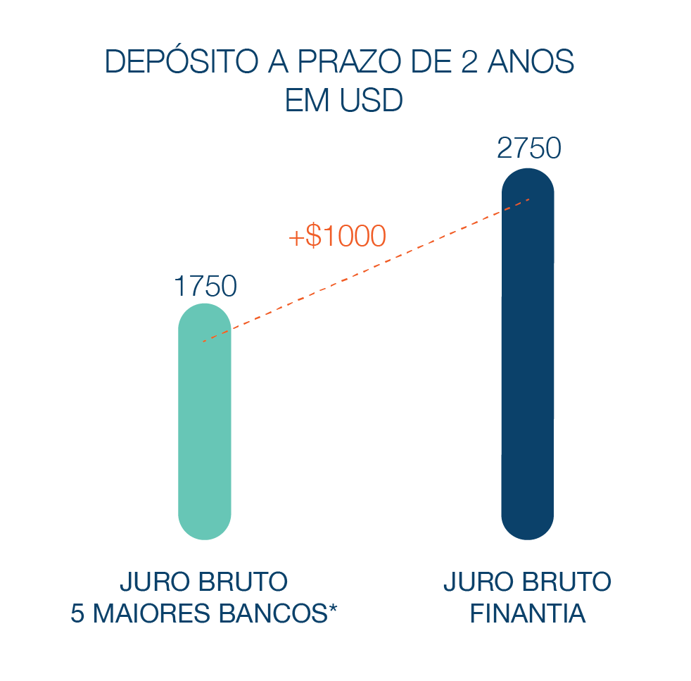 Depósitoa  Prazo Banco Finantia 2 anos Dólares
