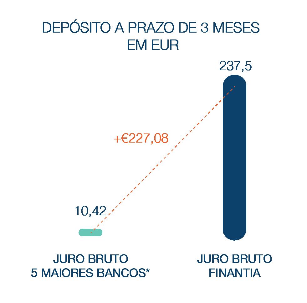 Depósito a Prazo Banco Finantia 3 meses Euros
