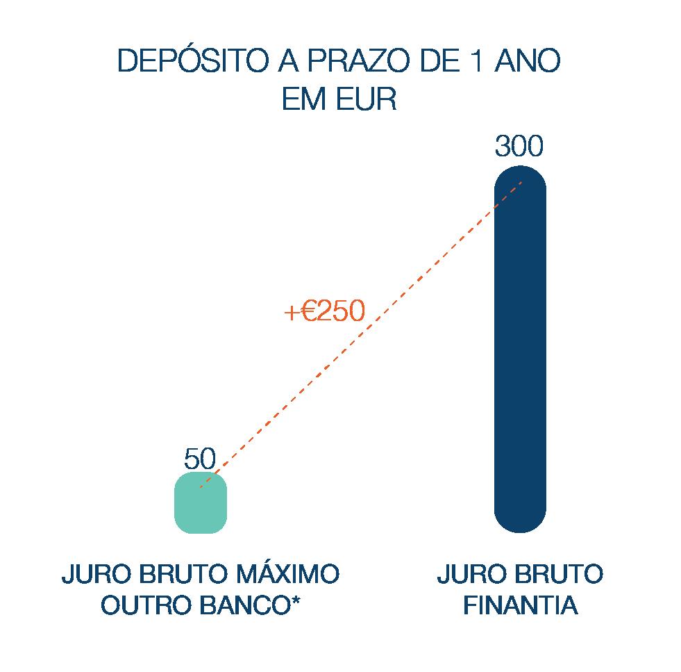 Depósito a Prazo Banco Finantia 1 ano Euros