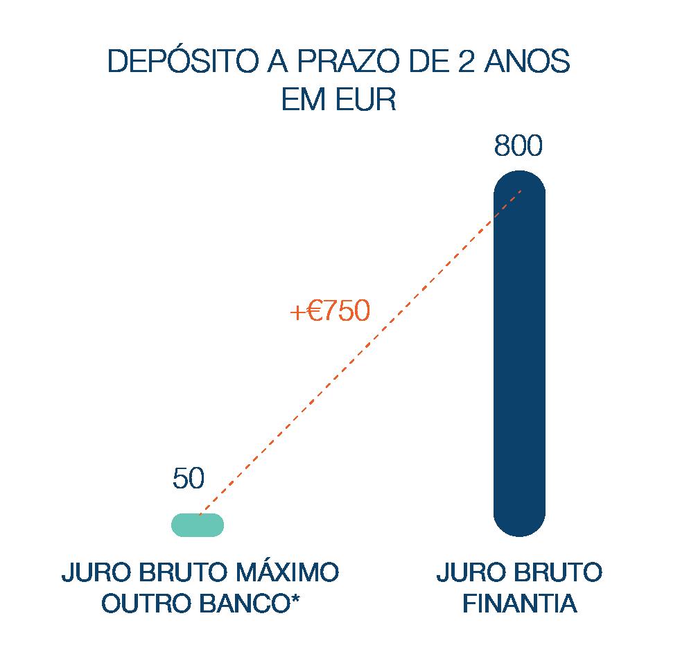 Depósito a Prazo Banco Finantia 2 anos Euros