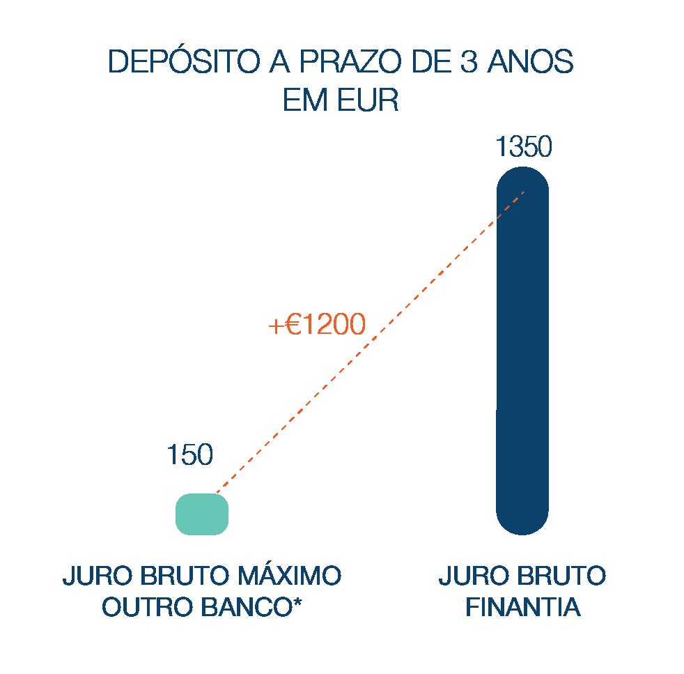 Depósito a Prazo Banco Finantia 3 anos Euros