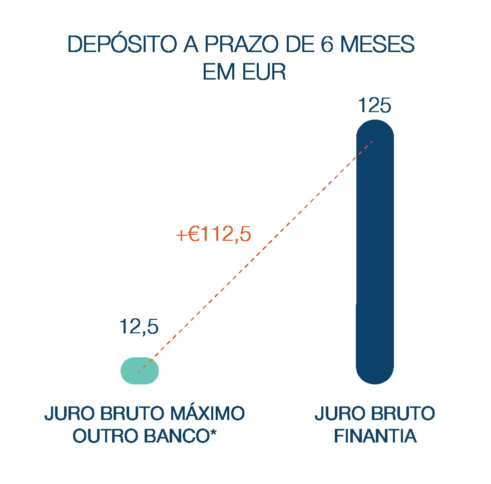 Depósito a Prazo Banco Finantia 6 meses Euros