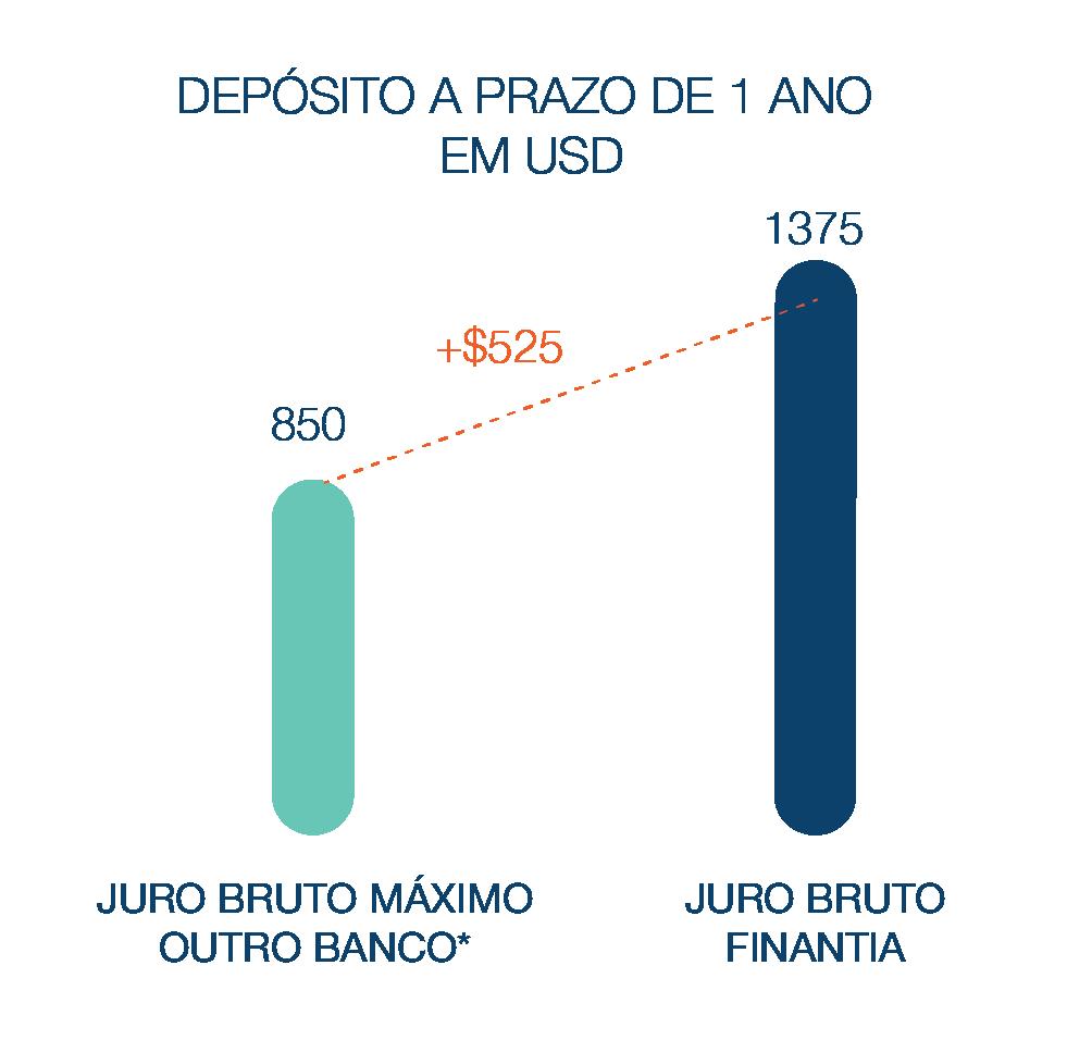 Depósito a Prazo Banco Finantia 1 anos Dolares