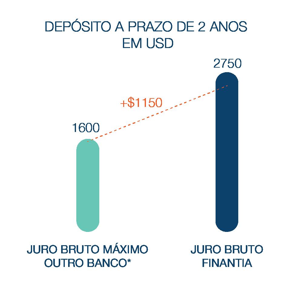 Depósito a Prazo Banco Finantia 2 anos Dolares