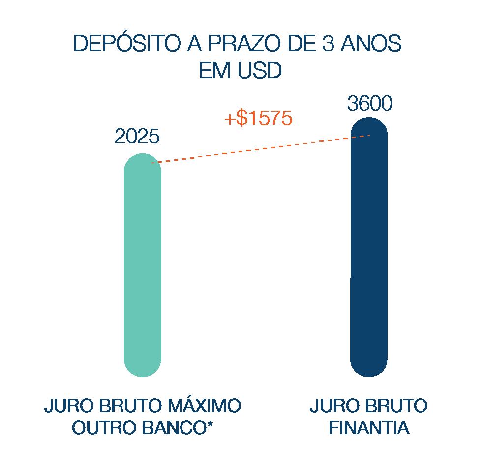 Depósitoa  Prazo Banco Finantia 3 anos Dólares