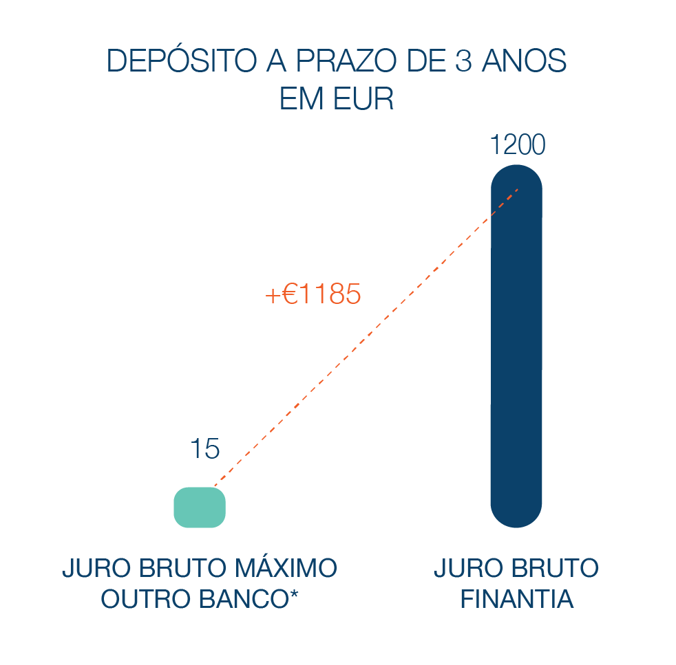Depósitoa  Prazo Banco Finantia 3 anos Euros