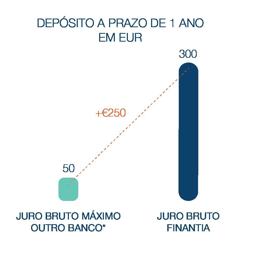 Depósito a Prazo Banco Finantia 12 meses Euros
