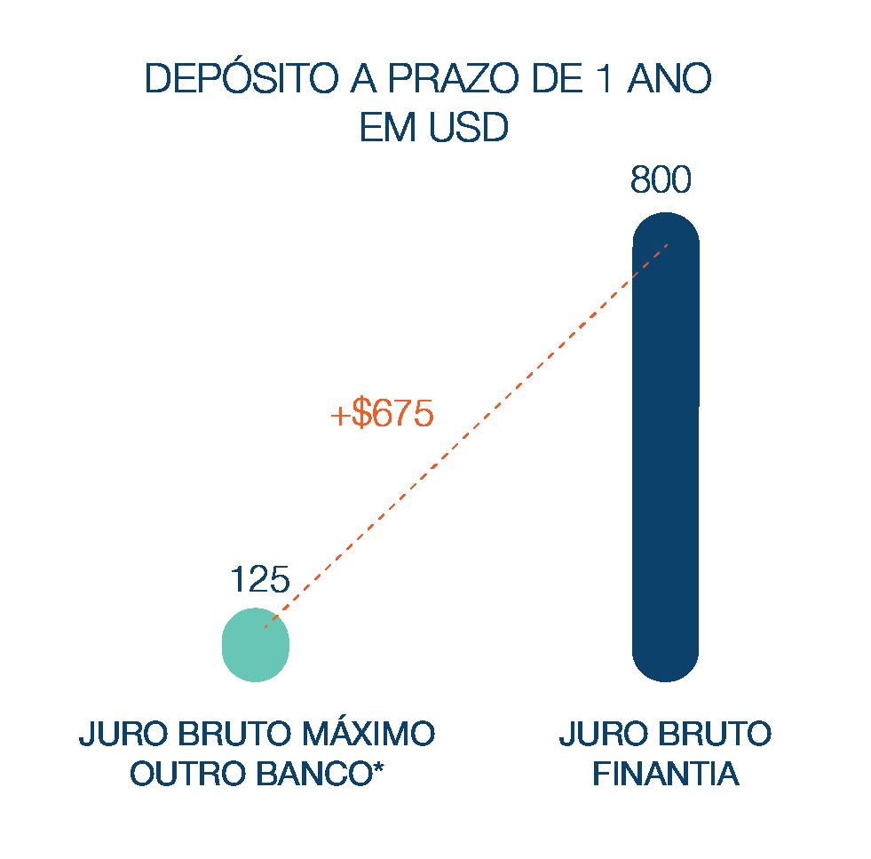 Depósito a Prazo Banco Finantia 12 meses USD