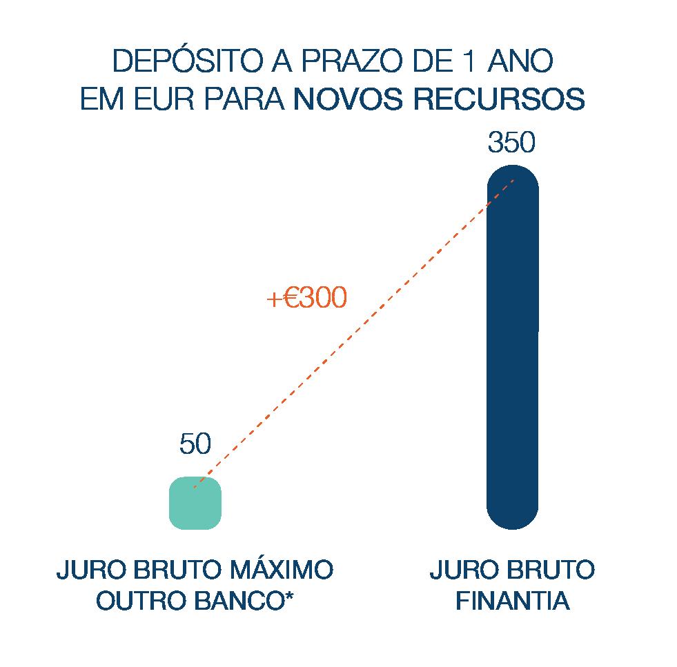 Depósito a Prazo Banco Finantia 12 meses Euros Novos Recursos