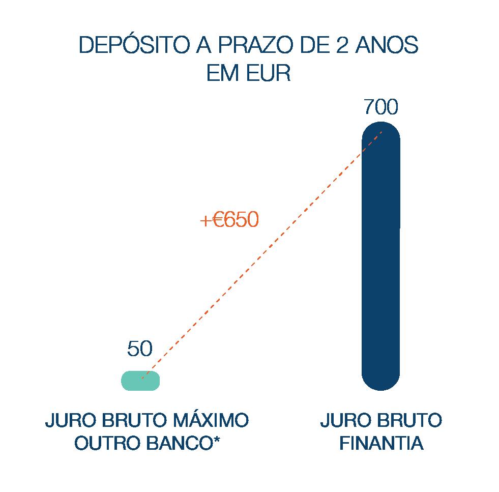 Depósito a Prazo Banco Finantia 24 meses Euros