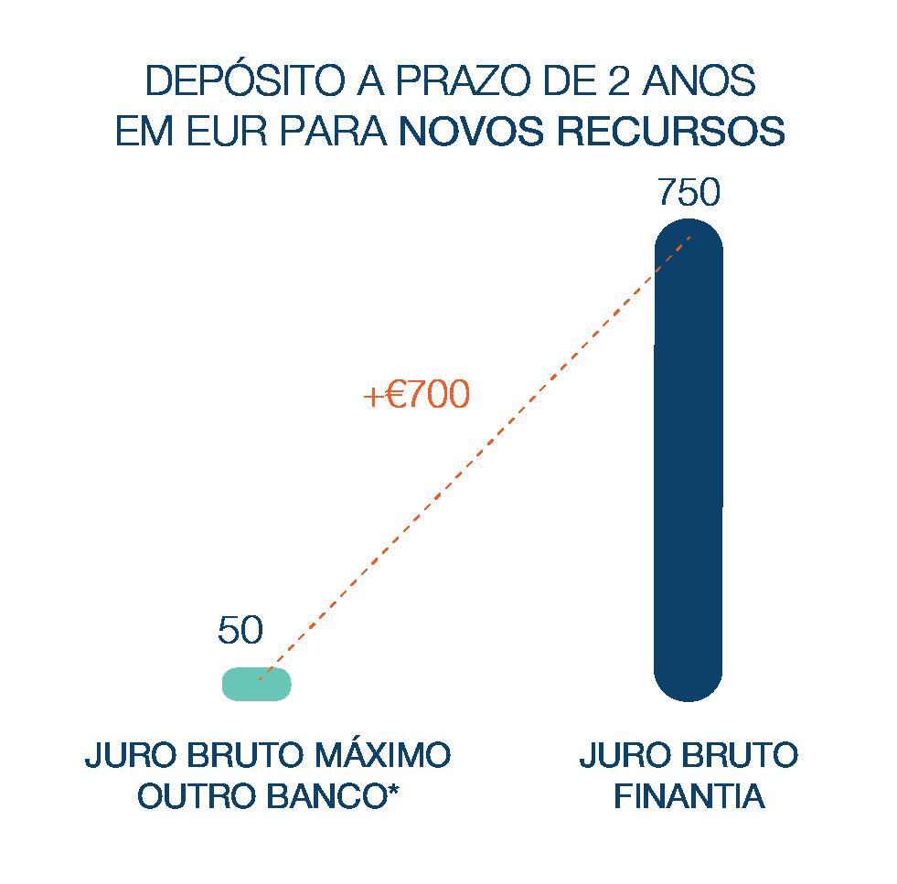 Depósito a Prazo Banco Finantia 24 meses Euros Novos Recursos