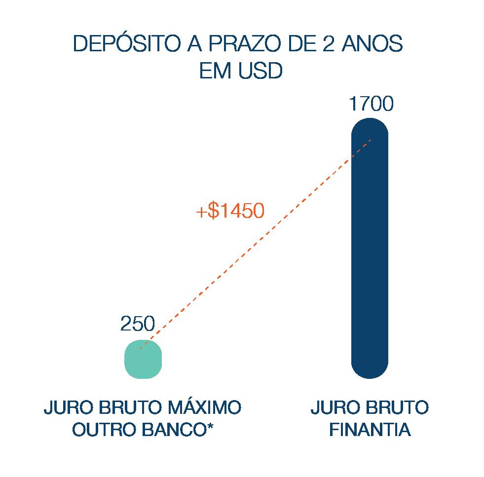 Depósito a Prazo Banco Finantia 24 meses USD