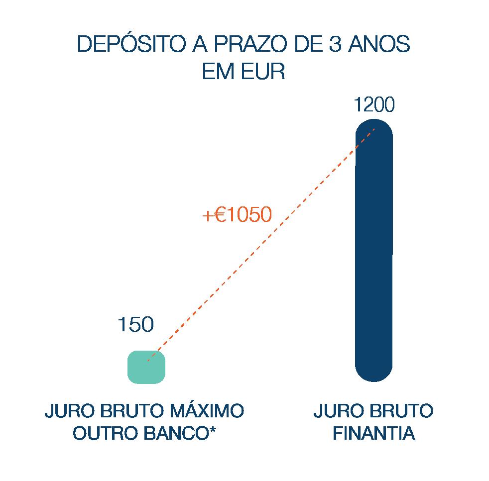 Depósito a Prazo Banco Finantia 36 meses Euros