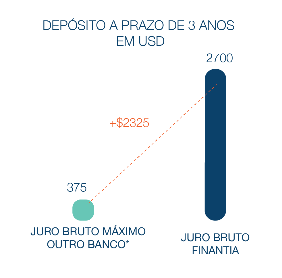 Depósito a Prazo Banco Finantia 36 meses USD